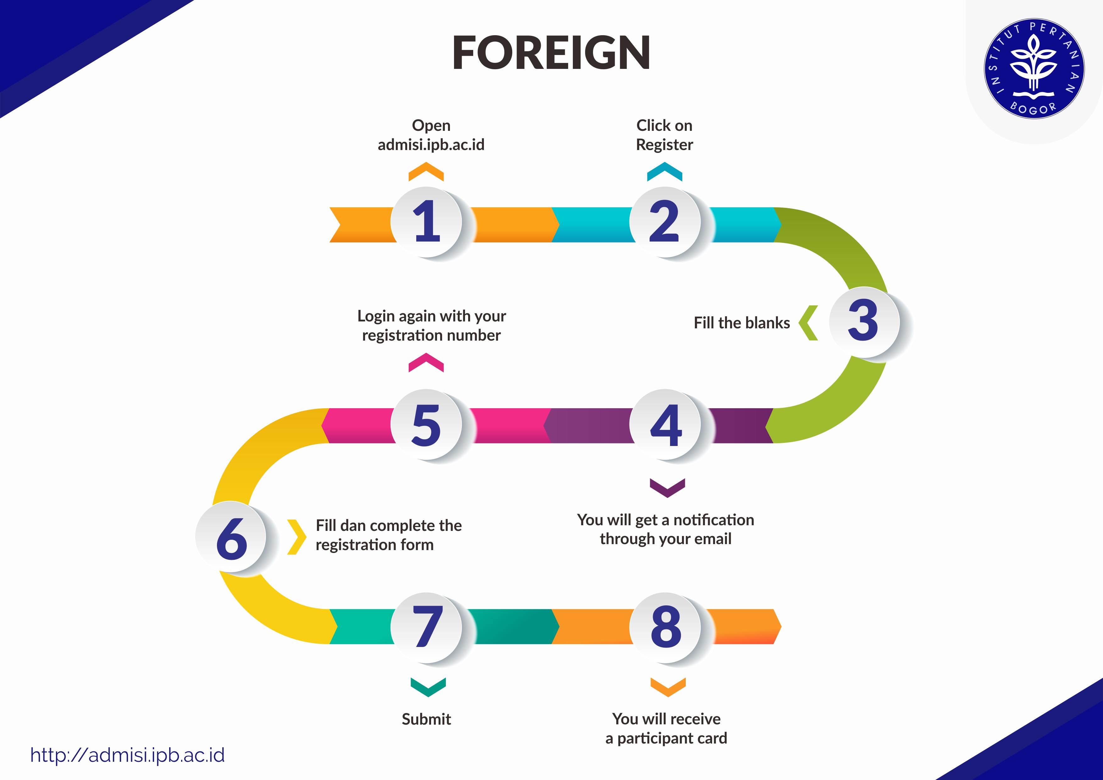 Foreigner Registration Process