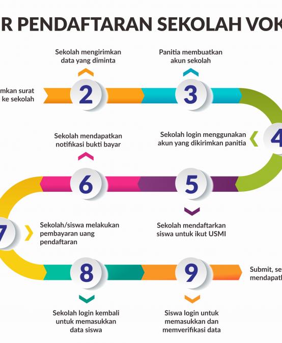 Alur Pendaftaran Sekolah Vokasi Jalur USMI