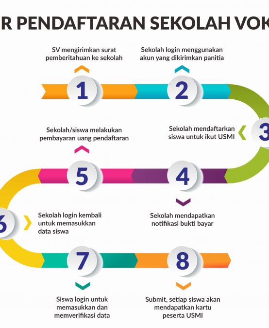 Informasi Pendaftaran Sekolah Vokasi Jalur USMI
